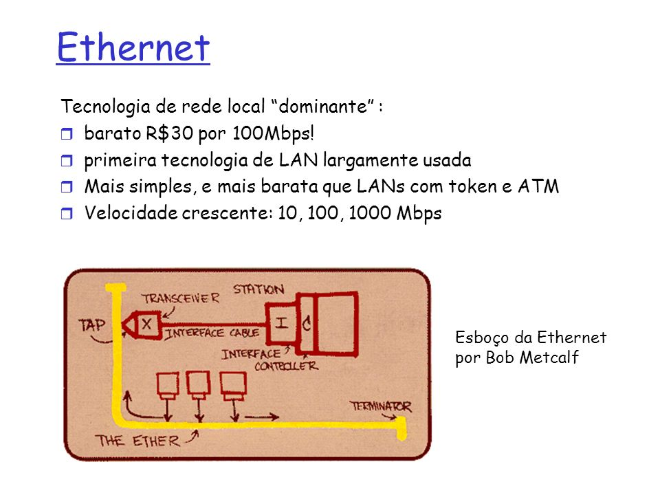 Ethernet Tecnologia de rede local dominante : barato R$30 por 100Mbps! primeira tecnologia de LAN largamente usada Mais simples, e mais barata que LAN