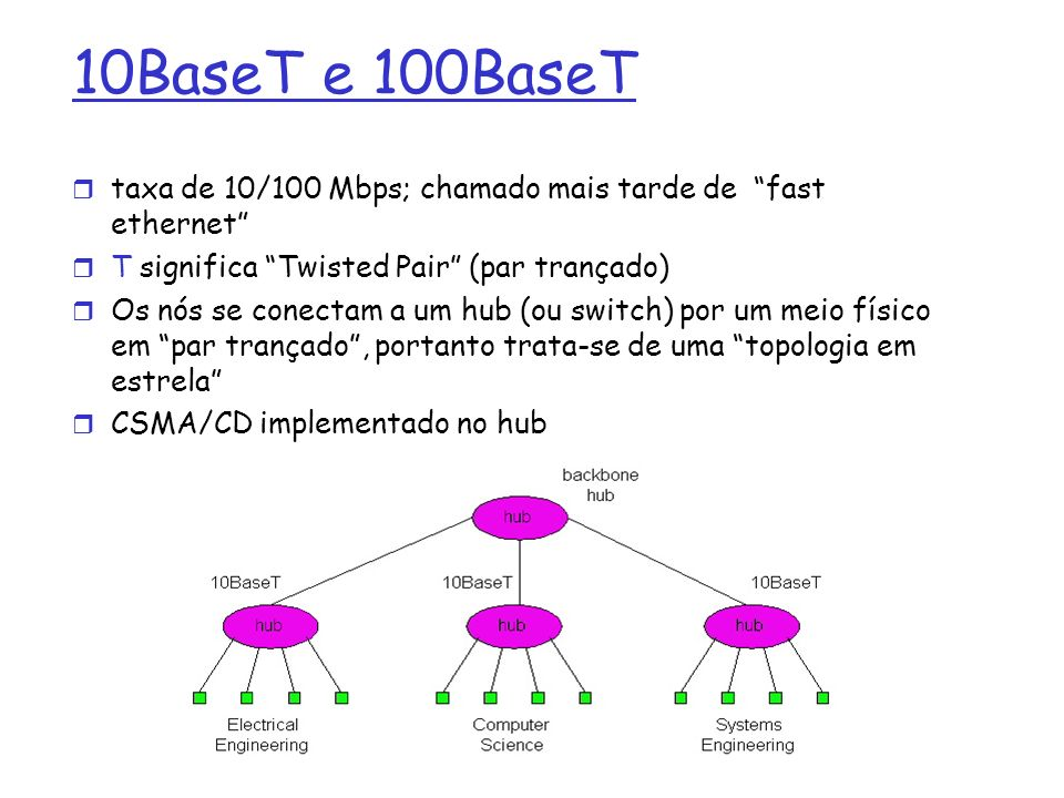 10BaseT e 100BaseT taxa de 10/100 Mbps; chamado mais tarde de fast ethernet T significa Twisted Pair (par trançado) Os nós se conectam a um hub (ou sw
