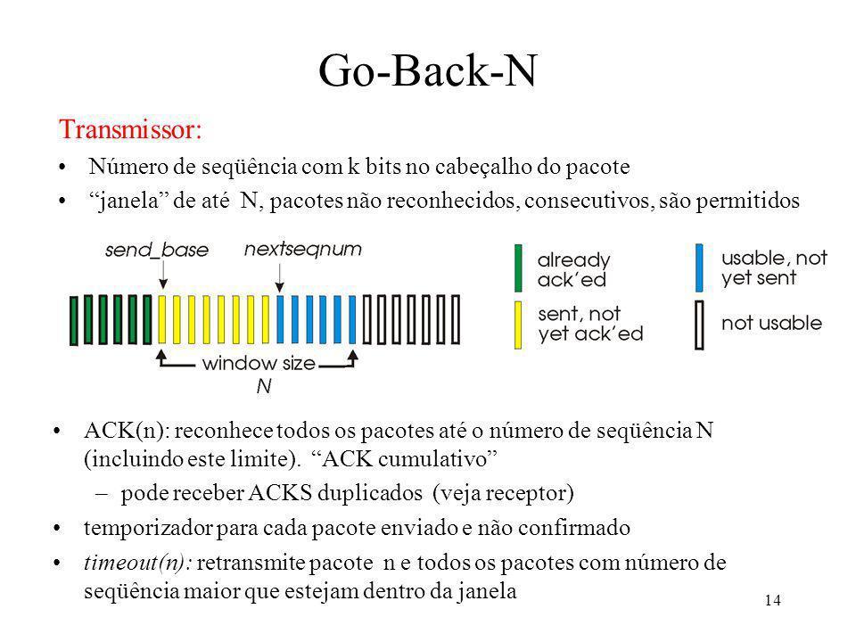 14 Go-Back-N Transmissor: Número de seqüência com k bits no cabeçalho do pacote janela de até N, pacotes não reconhecidos, consecutivos, são permitido