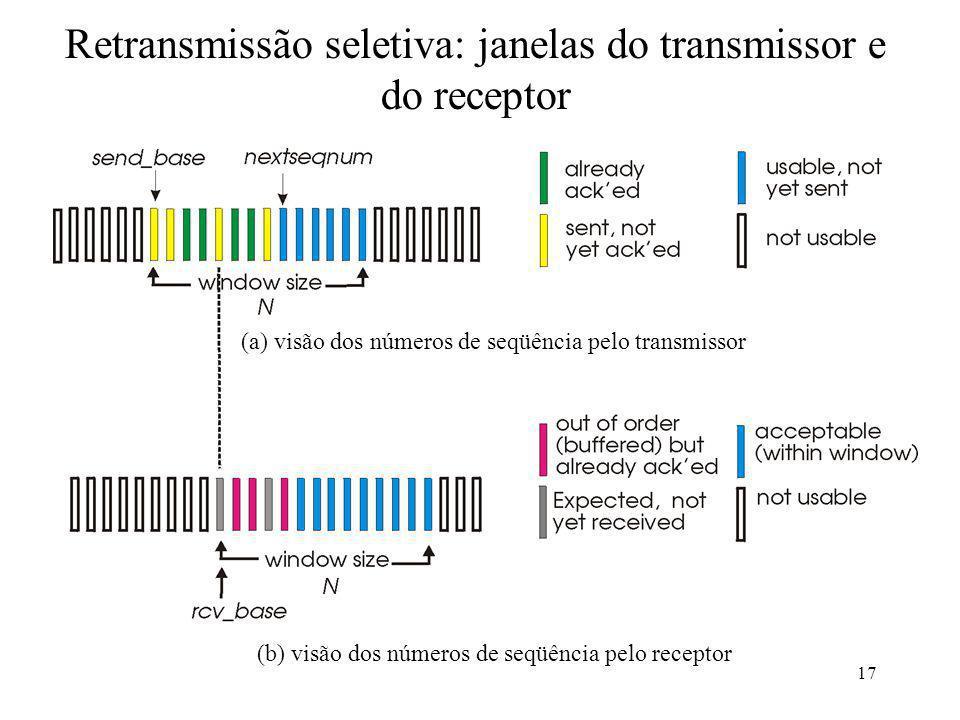 17 Retransmissão seletiva: janelas do transmissor e do receptor (a) visão dos números de seqüência pelo transmissor (b) visão dos números de seqüência
