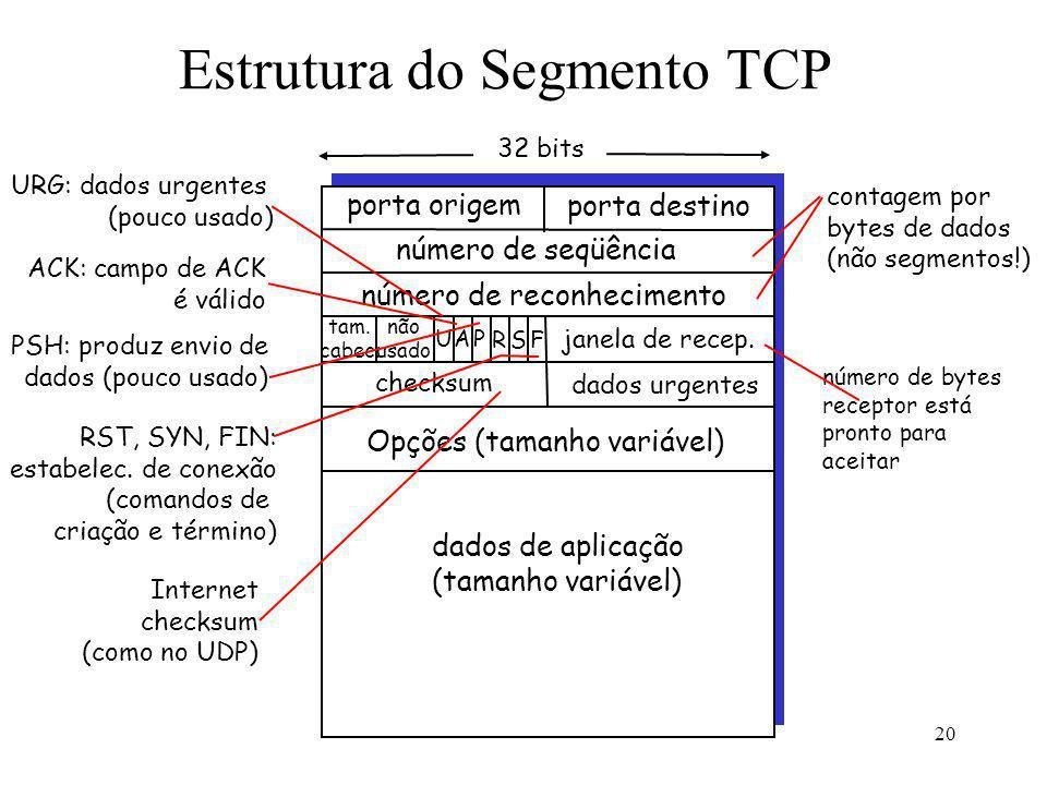 20 Estrutura do Segmento TCP porta origem porta destino 32 bits dados de aplicação (tamanho variável) número de seqüência número de reconhecimento jan