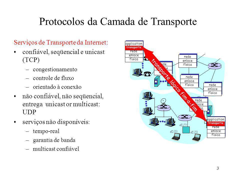 3 Protocolos da Camada de Transporte Serviços de Transporte da Internet: confiável, seqüencial e unicast (TCP) –congestionamento –controle de fluxo –o
