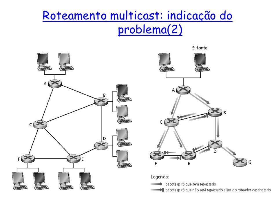 Roteamento multicast: indicação do problema(2)