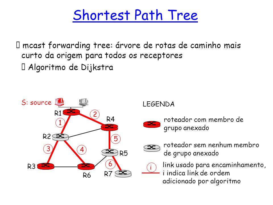 mcast forwarding tree: árvore de rotas de caminho mais curto da origem para todos os receptores Algoritmo de Dijkstra R1 R2 R3 R4 R5 R6 R7 2 1 6 3 4 5