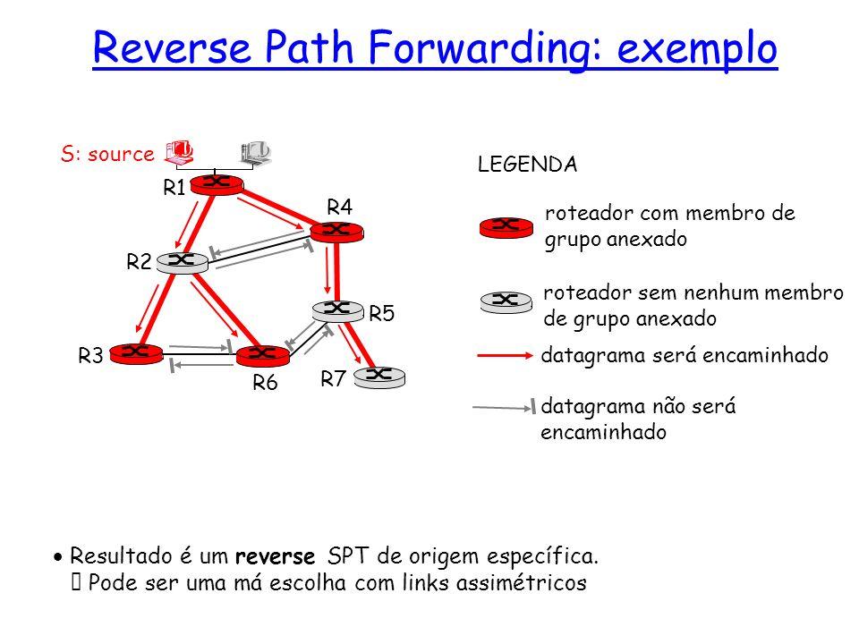 Resultado é um reverse SPT de origem específica. Pode ser uma má escolha com links assimétricos R1 R2 R3 R4 R5 R6 R7 roteador com membro de grupo anex