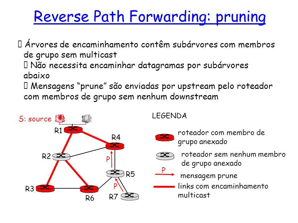 Árvores de encaminhamento contêm subárvores com membros de grupo sem multicast Não necessita encaminhar datagramas por subárvores abaixo Mensagens pru