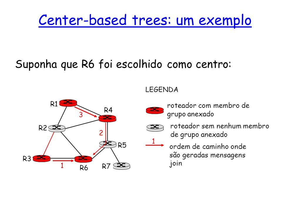 Suponha que R6 foi escolhido como centro: R1 R2 R3 R4 R5 R6 R7 roteador com membro de grupo anexado roteador sem nenhum membro de grupo anexado ordem