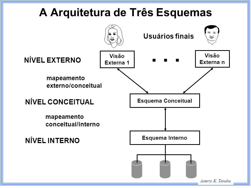 Asterio K. Tanaka A Arquitetura de Três Esquemas Visão Externa 1 Visão Externa n Esquema Conceitual Esquema Interno Usuários finais... NÍVEL EXTERNO N
