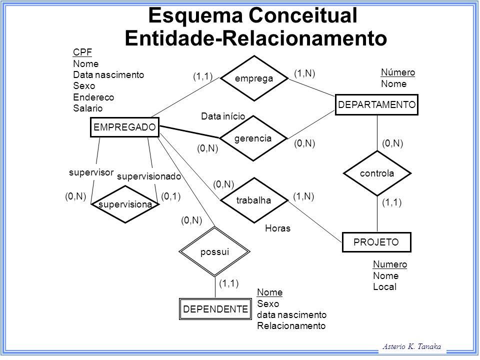 Asterio K. Tanaka Esquema Conceitual Entidade-Relacionamento EMPREGADO DEPARTAMENTO PROJETO DEPENDENTE supervisiona emprega trabalha gerencia possui c