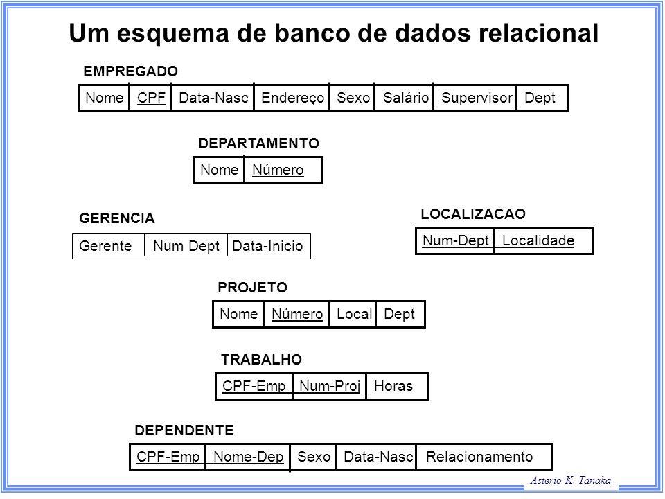 Asterio K. Tanaka Um esquema de banco de dados relacional Nome CPF Data-Nasc Endereço Sexo Salário Supervisor Dept Nome Número Num-Dept Localidade Nom