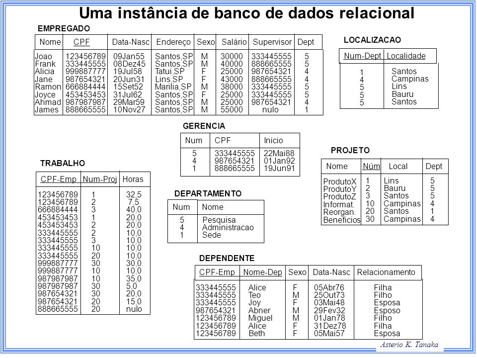 Asterio K. Tanaka Uma instância de banco de dados relacional Nome CPF Data-Nasc Endereço Sexo Salário Supervisor Dept Nome Num-Dept Localidade Nome Nú