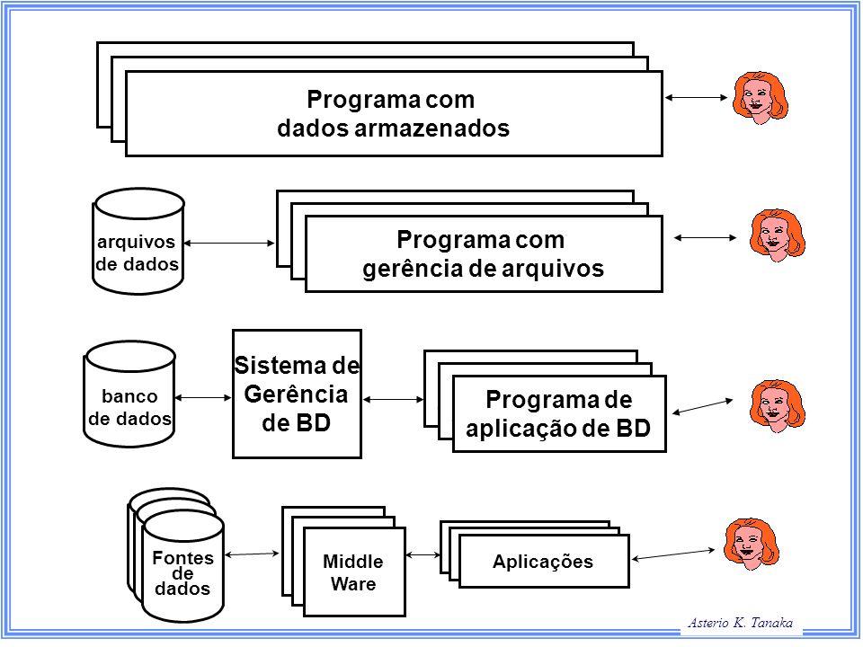 Asterio K. Tanaka Programa com dados armazenados Programa com gerência de arquivos Programa de aplicação de BD Sistema de Gerência de BD Programa com
