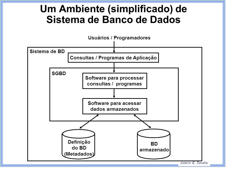Asterio K. Tanaka Um Ambiente (simplificado) de Sistema de Banco de Dados Definição do BD (Metadados) BD armazenado Consultas / Programas de Aplicação