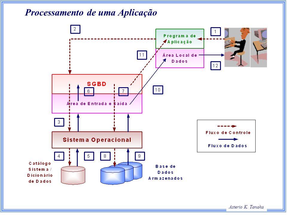 Asterio K. Tanaka Processamento de uma Aplicação