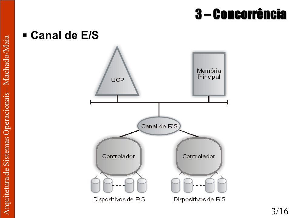 Arquitetura de Sistemas Operacionais – Machado/Maia 3 – Concorrência Canal de E/S 3/16