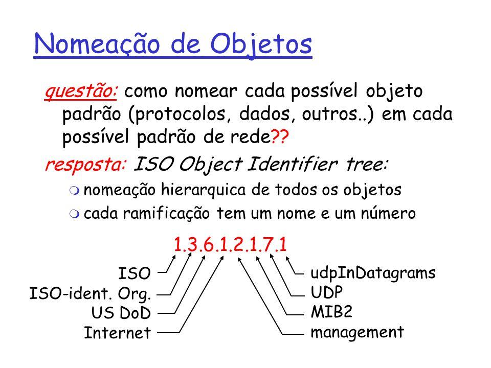 Nomeação de Objetos questão: como nomear cada possível objeto padrão (protocolos, dados, outros..) em cada possível padrão de rede?.