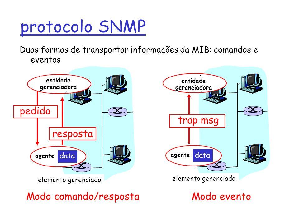 protocolo SNMP Duas formas de transportar informações da MIB: comandos e eventos agent data Managed device managing entity resposta agent data Managed