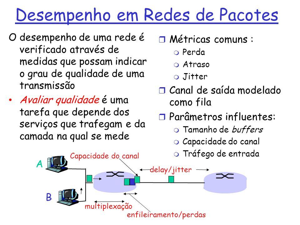 Desempenho em Redes de Pacotes O desempenho de uma rede é verificado através de medidas que possam indicar o grau de qualidade de uma transmissão Avaliar qualidade é uma tarefa que depende dos serviços que trafegam e da camada na qual se mede Métricas comuns : Perda Atraso Jitter Canal de saída modelado como fila Parâmetros influentes: Tamanho de buffers Capacidade do canal Tráfego de entrada A B delay/jitter Capacidade do canal multiplexação enfileiramento/perdas