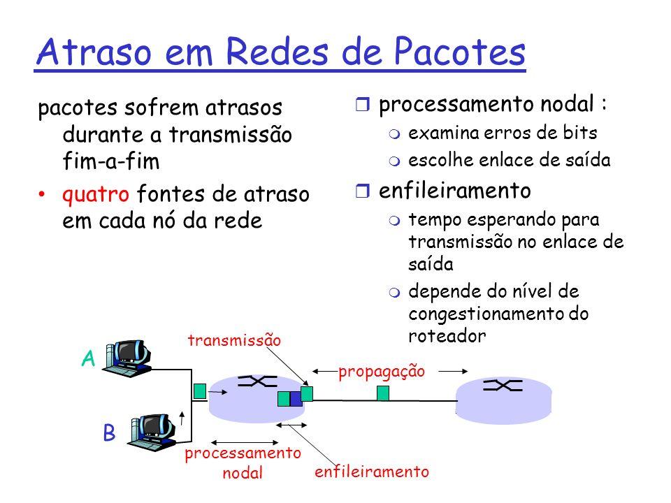 Atraso em Redes de Pacotes pacotes sofrem atrasos durante a transmissão fim-a-fim quatro fontes de atraso em cada nó da rede processamento nodal : exa