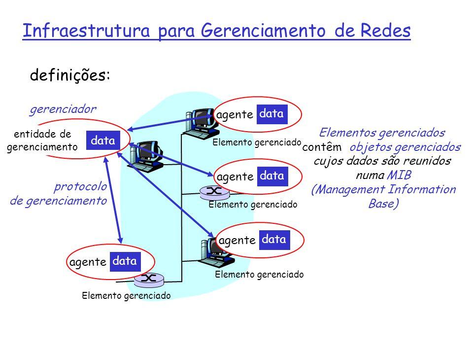 Infraestrutura para Gerenciamento de Redes agente data agente data agente data agente data Elemento gerenciado managing entity data protocolo de gerenciamento definições: Elementos gerenciados contêm objetos gerenciados cujos dados são reunidos numa MIB (Management Information Base) gerenciador Elemento gerenciado entidade de gerenciamento