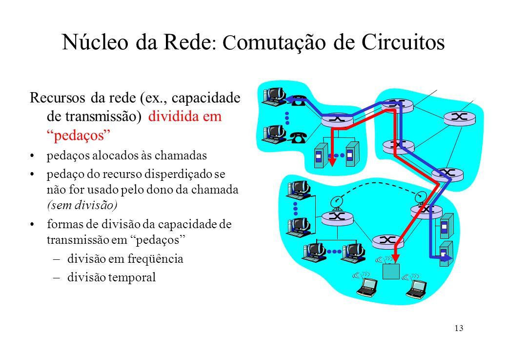 13 Recursos da rede (ex., capacidade de transmissão) dividida em pedaços pedaços alocados às chamadas pedaço do recurso disperdiçado se não for usado