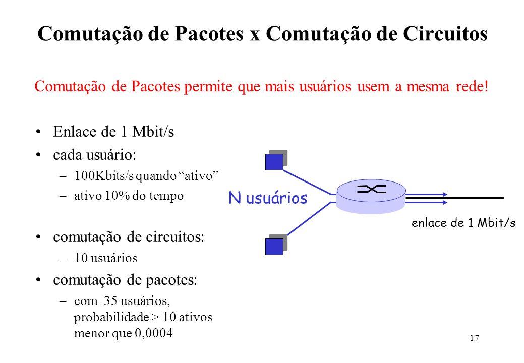 17 Comutação de Pacotes x Comutação de Circuitos Enlace de 1 Mbit/s cada usuário: –100Kbits/s quando ativo –ativo 10% do tempo comutação de circuitos: