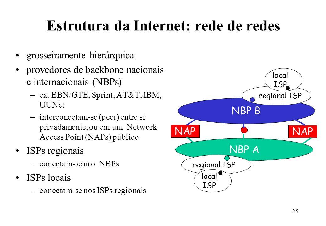 25 Estrutura da Internet: rede de redes grosseiramente hierárquica provedores de backbone nacionais e internacionais (NBPs) –ex. BBN/GTE, Sprint, AT&T