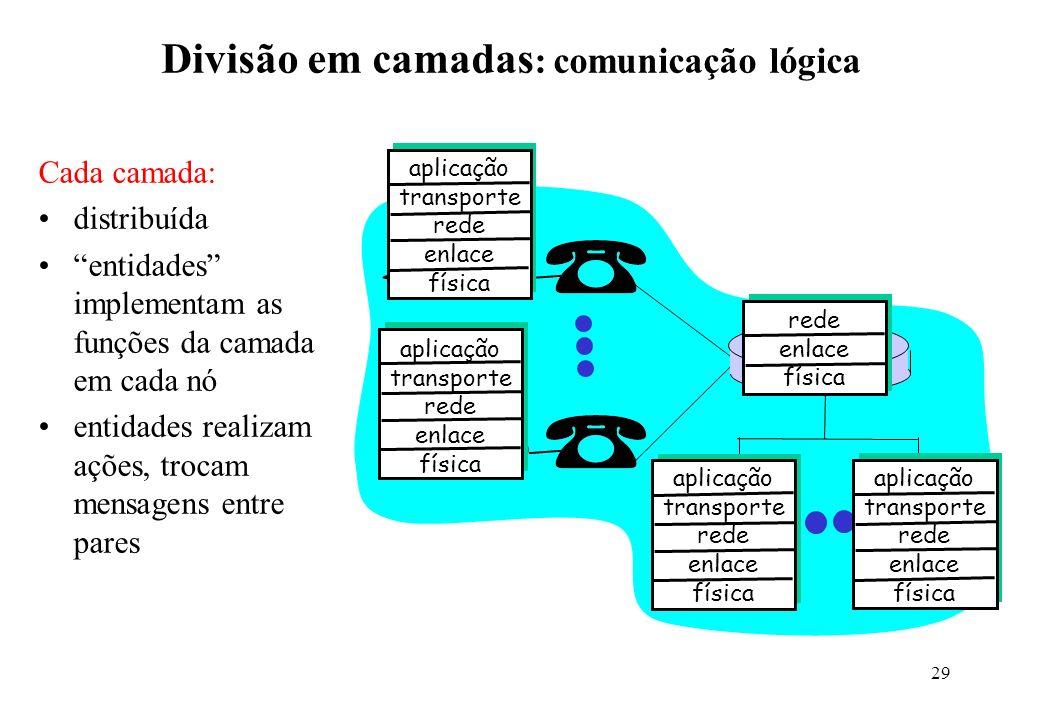 29 Divisão em camadas : comunicação lógica aplicação transporte rede enlace física aplicação transporte rede enlace física aplicação transporte rede e
