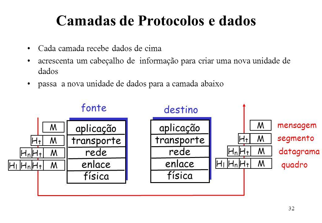 32 Camadas de Protocolos e dados Cada camada recebe dados de cima acrescenta um cabeçalho de informação para criar uma nova unidade de dados passa a n