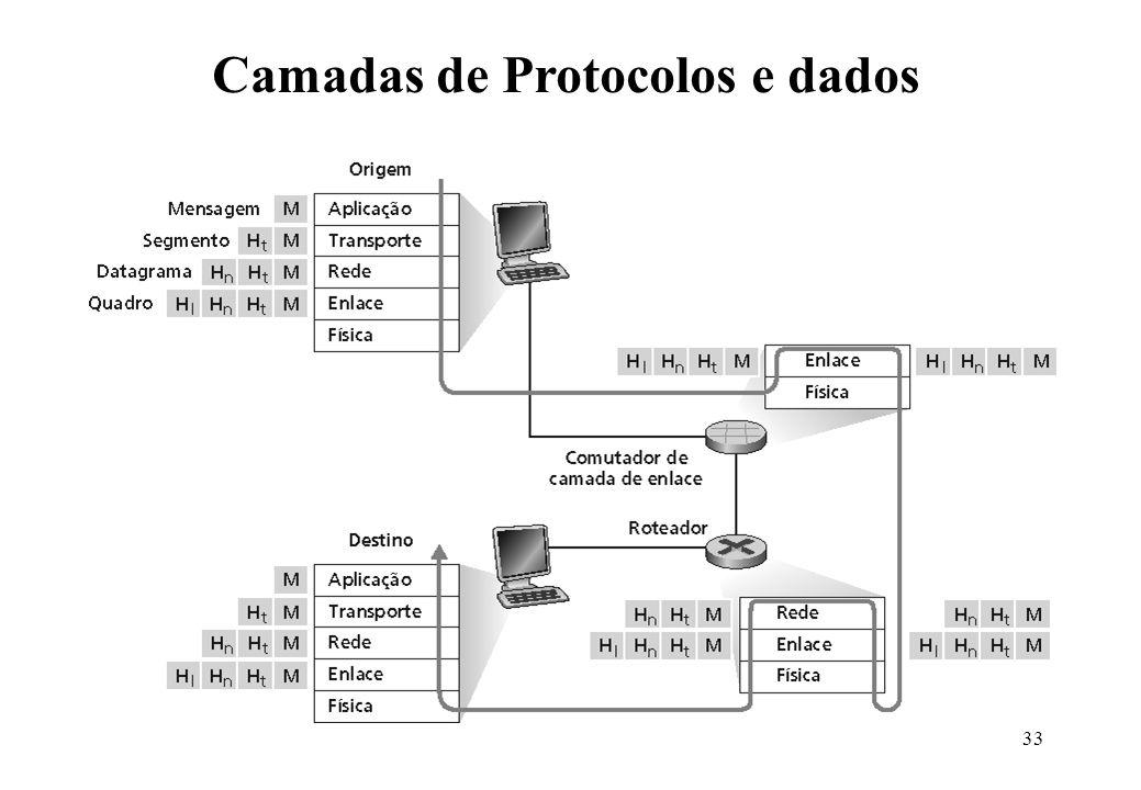 33 Encapsulamento Camadas de Protocolos e dados