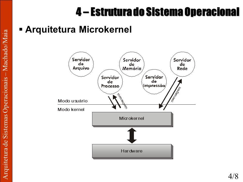 Arquitetura de Sistemas Operacionais – Machado/Maia 4 – Estrutura do Sistema Operacional Arquitetura Microkernel 4/8
