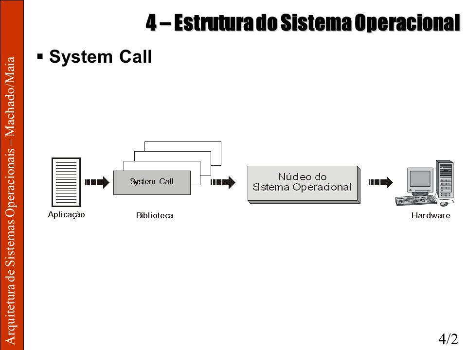 Arquitetura de Sistemas Operacionais – Machado/Maia 4 – Estrutura do Sistema Operacional System Call 4/2