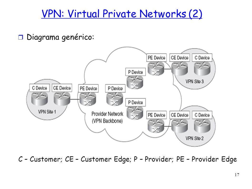 17 VPN: Virtual Private Networks (2) Diagrama genérico: C – Customer; CE – Customer Edge; P – Provider; PE – Provider Edge