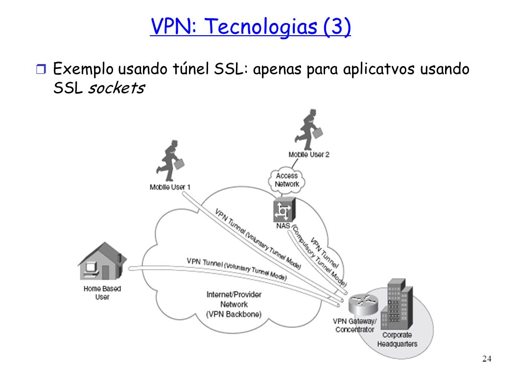 24 VPN: Tecnologias (3) Exemplo usando túnel SSL: apenas para aplicatvos usando SSL sockets