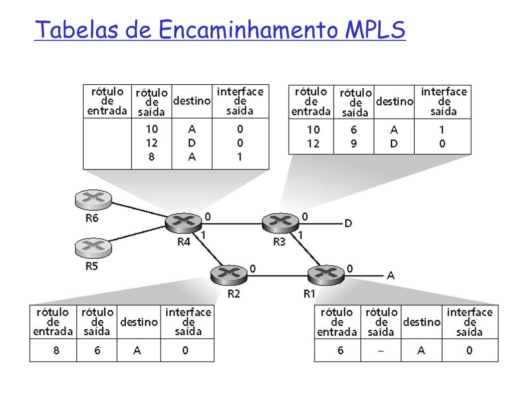26 VPN: Tecnologias (5) Exemplo de VPN MPLS L3: se vale de endereços VPN-IPv4 (8 bytes + end.