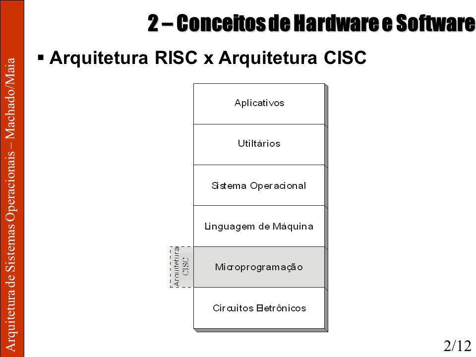 Arquitetura de Sistemas Operacionais – Machado/Maia 2 – Conceitos de Hardware e Software Arquitetura RISC x Arquitetura CISC 2/12 CISC