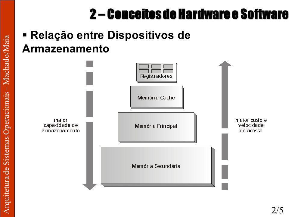 Arquitetura de Sistemas Operacionais – Machado/Maia 2 – Conceitos de Hardware e Software Memória Cache o Alta velocidade de acesso, baixa capacidade e alto custo o Uso da cache baseia-se no Princípio da Localidade Localidade espacial Localidade temporal o Se dado encontrado na cache, tem-se um cache hit o Se dado não encontrado na cache, tem-se um cache miss mais acesso à MP 2/6