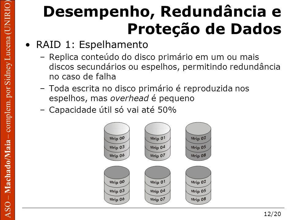 ASO – Machado/Maia – complem. por Sidney Lucena (UNIRIO) 12/20 Desempenho, Redundância e Proteção de Dados RAID 1: Espelhamento –Replica conteúdo do d