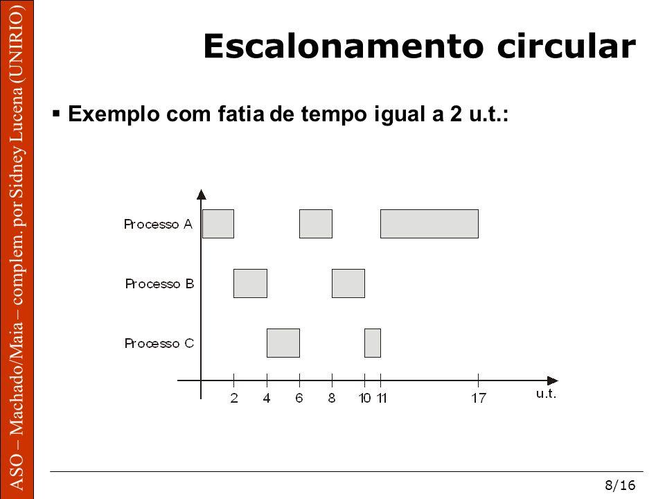 ASO – Machado/Maia – complem. por Sidney Lucena (UNIRIO) 8/16 Escalonamento circular Exemplo com fatia de tempo igual a 2 u.t.: