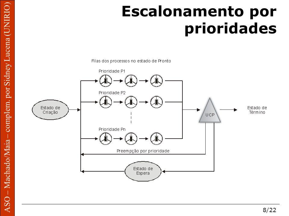 ASO – Machado/Maia – complem. por Sidney Lucena (UNIRIO) 8/22 Escalonamento por prioridades