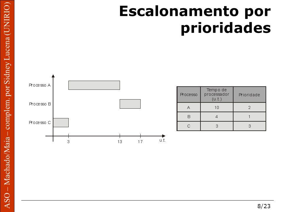 ASO – Machado/Maia – complem. por Sidney Lucena (UNIRIO) 8/23 Escalonamento por prioridades
