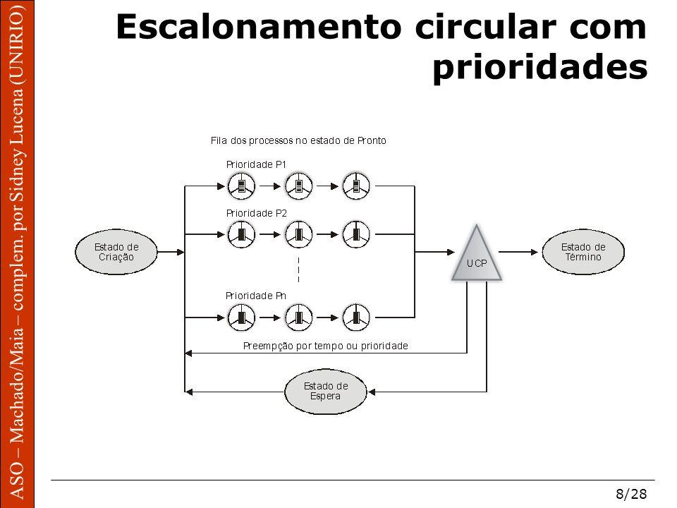 ASO – Machado/Maia – complem. por Sidney Lucena (UNIRIO) 8/28 Escalonamento circular com prioridades