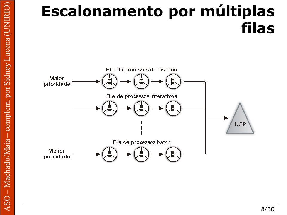 ASO – Machado/Maia – complem. por Sidney Lucena (UNIRIO) 8/30 Escalonamento por múltiplas filas