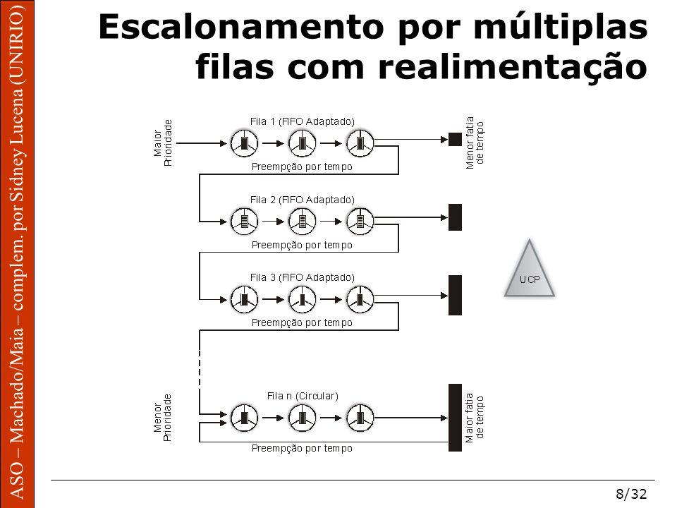 ASO – Machado/Maia – complem. por Sidney Lucena (UNIRIO) 8/32 Escalonamento por múltiplas filas com realimentação