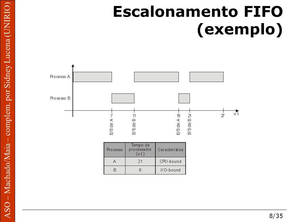 ASO – Machado/Maia – complem. por Sidney Lucena (UNIRIO) 8/35 Escalonamento FIFO (exemplo)