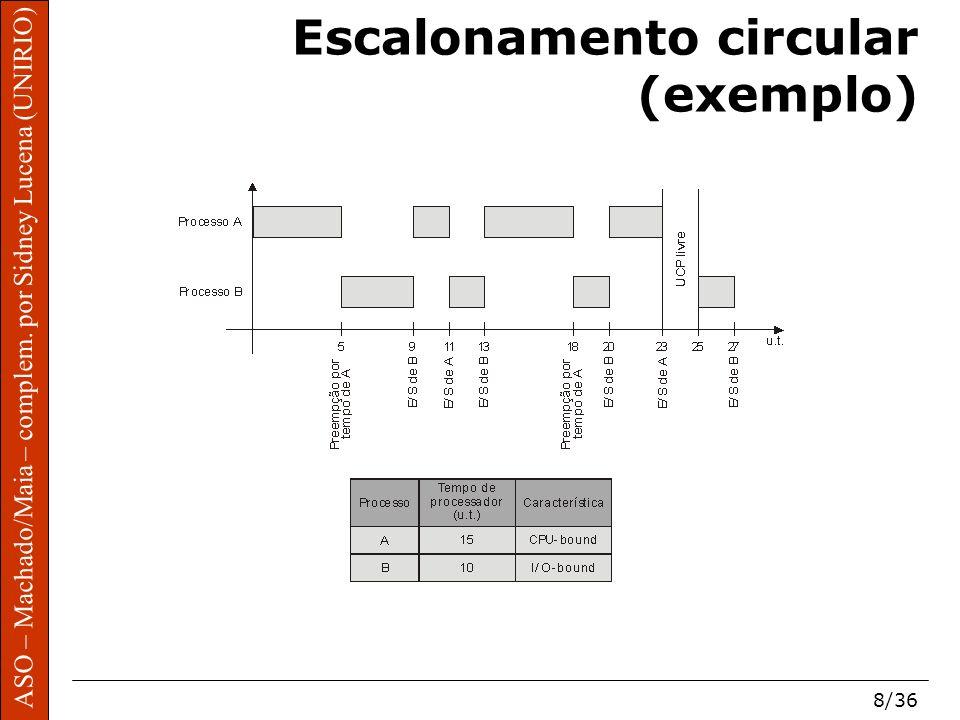 ASO – Machado/Maia – complem. por Sidney Lucena (UNIRIO) 8/36 Escalonamento circular (exemplo)