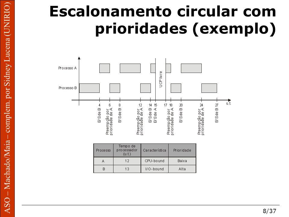 ASO – Machado/Maia – complem. por Sidney Lucena (UNIRIO) 8/37 Escalonamento circular com prioridades (exemplo)