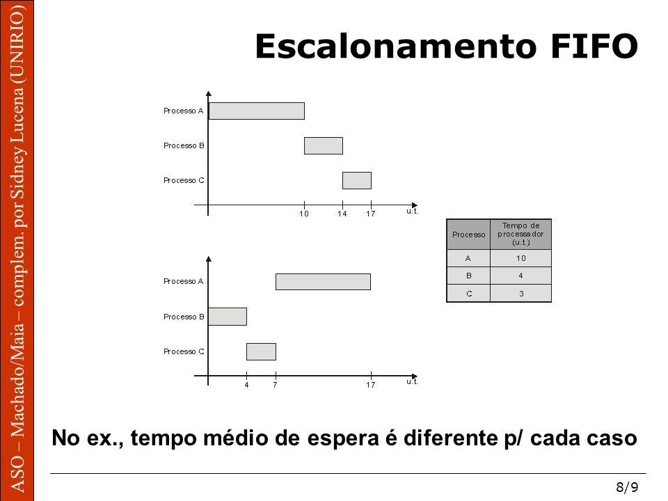 ASO – Machado/Maia – complem. por Sidney Lucena (UNIRIO) 8/9 ASO – Machado/Maia – complem. por Sidney Lucena (UNIRIO) Escalonamento FIFO No ex., tempo