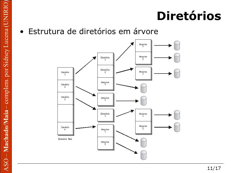 ASO – Machado/Maia – complem. por Sidney Lucena (UNIRIO) 11/17 Diretórios Estrutura de diretórios em árvore