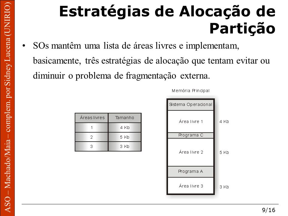 ASO – Machado/Maia – complem. por Sidney Lucena (UNIRIO) 9/16 Estratégias de Alocação de Partição SOs mantêm uma lista de áreas livres e implementam,